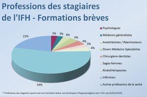 profession-stagiaires-formations-breves-hypnose-2014-300