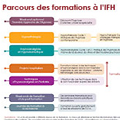formez-vous à l'hypnose, grâce aux formation de l'IFH